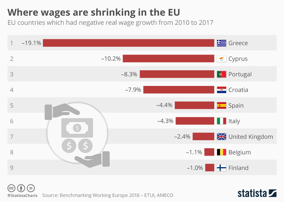 Infographic: Where wages are shrinking in the EU | Statista
