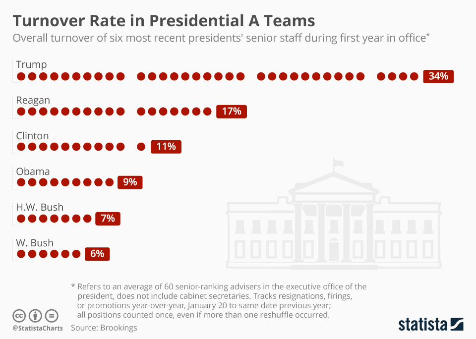 Infographic: Turnover Rate in Presidential A Teams | Statista