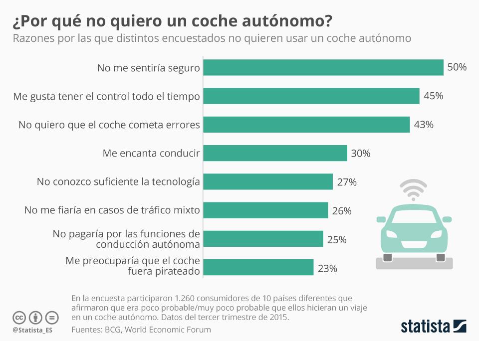 Infografía: ¿Confiaremos alguna vez en que nuestro coche conduzca por nosotros?  | Statista