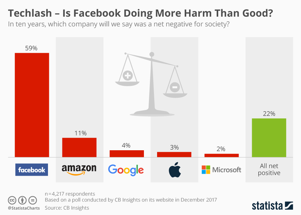 Infographic: Techlash – Is Facebook Doing More Harm Than Good? | Statista