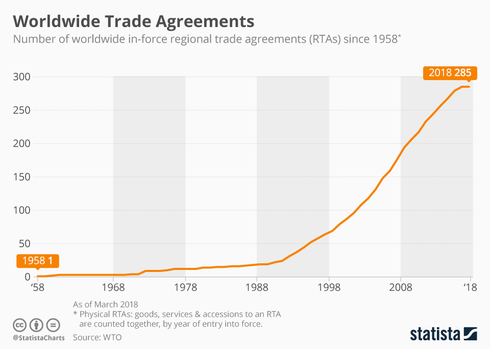 Infographic: Worldwide Trade Agreements   Statista