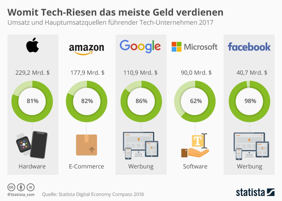 Infografik: Womit Tech-Riesen das meiste Geld verdienen | Statista