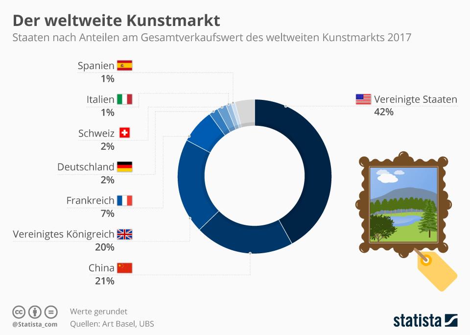 Infografik: Der weltweite Kunstmarkt wird weiter von den USA dominiert | Statista