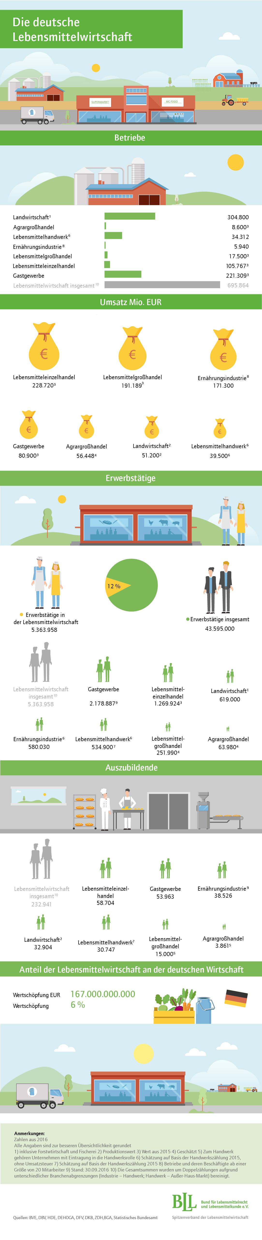 Infografik: Von der Aussaat bis zum Teller | Statista