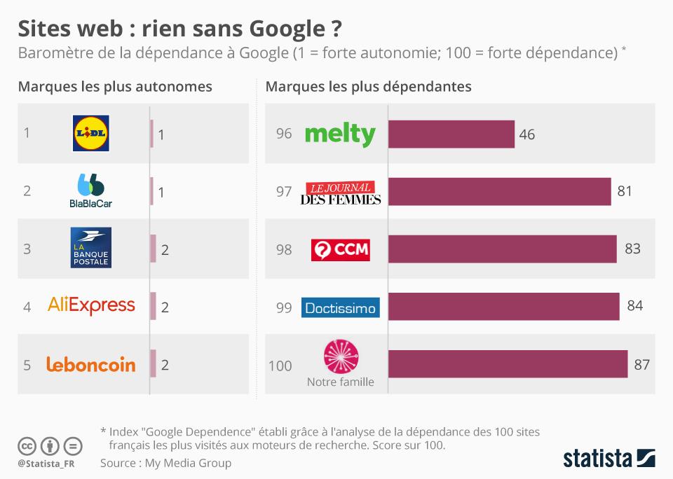 Infographie: Sites web : rien sans Google ? | Statista