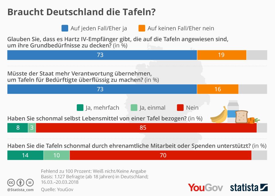 Infografik: Braucht Deutschland die Tafeln? | Statista
