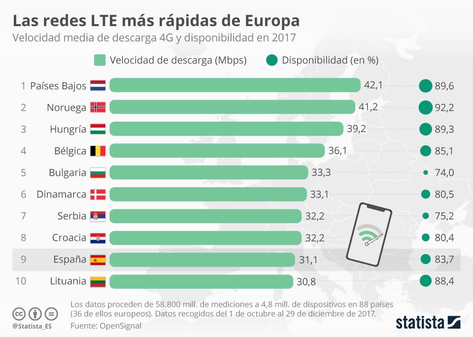 Infografía: España, entre los países con un 4G más rápido de Europa | Statista