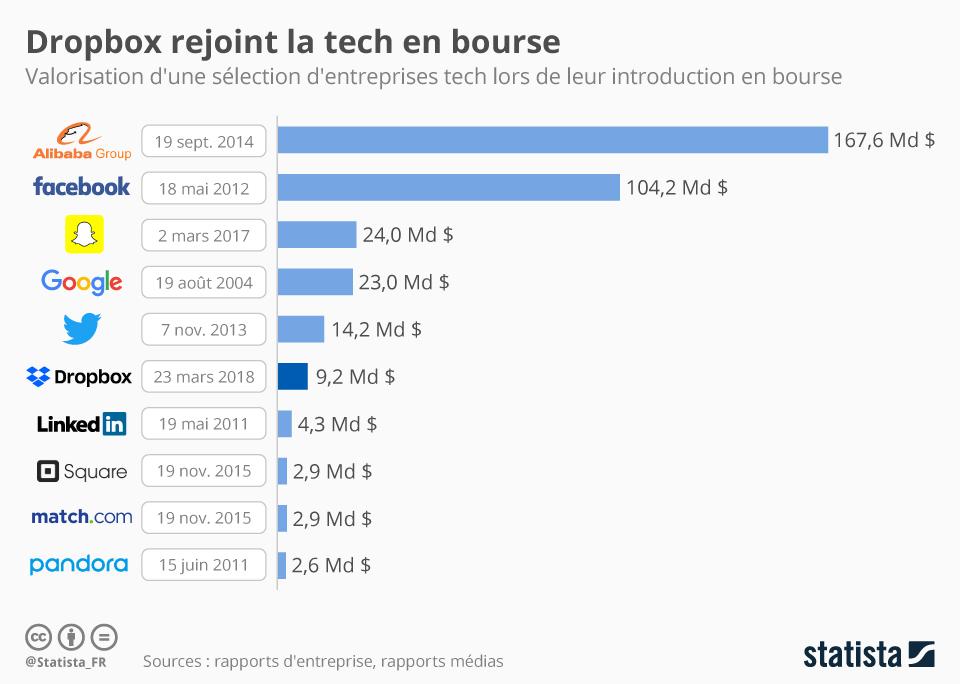 Infographie: Dropbox rejoint la tech en bourse   Statista