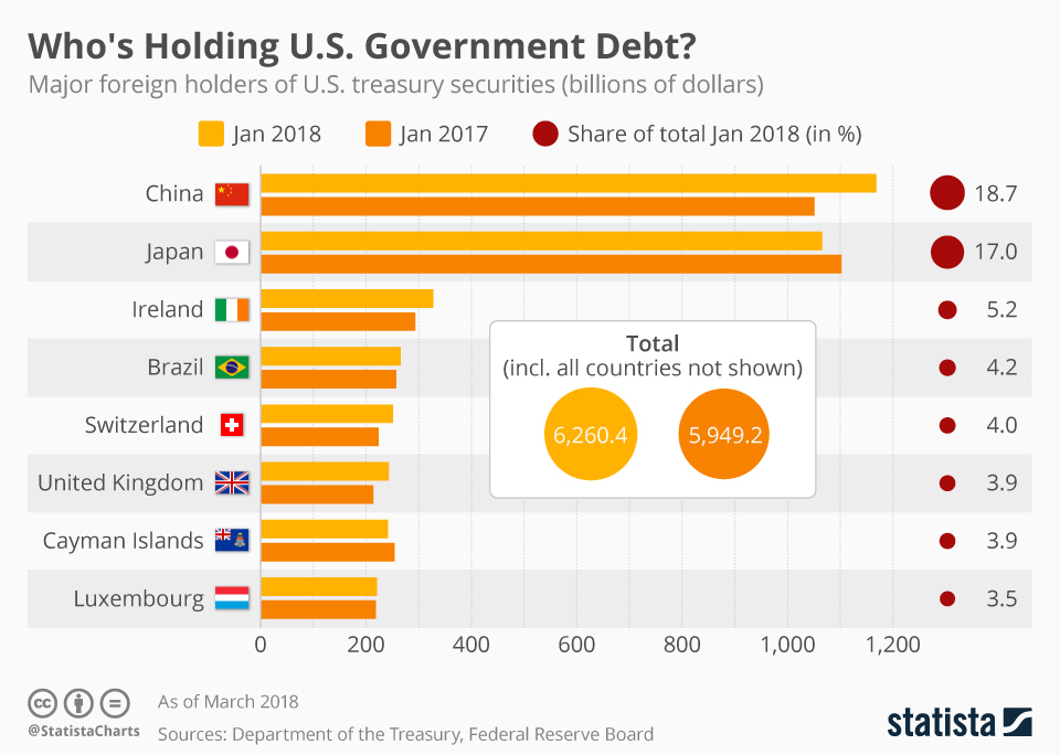 Infographic: Who's Holding U.S. Government Debt? | Statista
