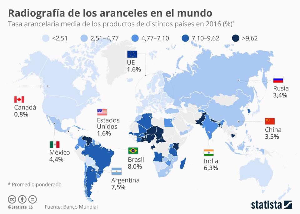 Infografía: ¿A qué país sale más caro exportar productos?   Statista