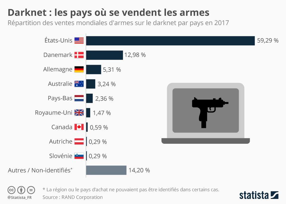 Infographie: Le darknet,  terrain de jeu des vendeurs d'armes | Statista