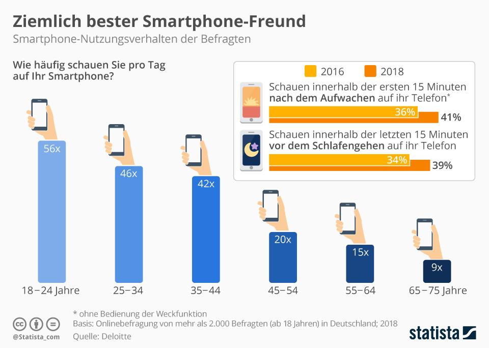 Infografik: Ziemlich bester Smartphone-Freund | Statista