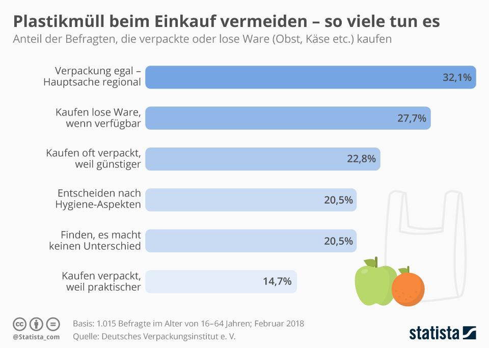 Infografik: Plastikmüll beim Einkauf vermeiden - so viele tun es | Statista