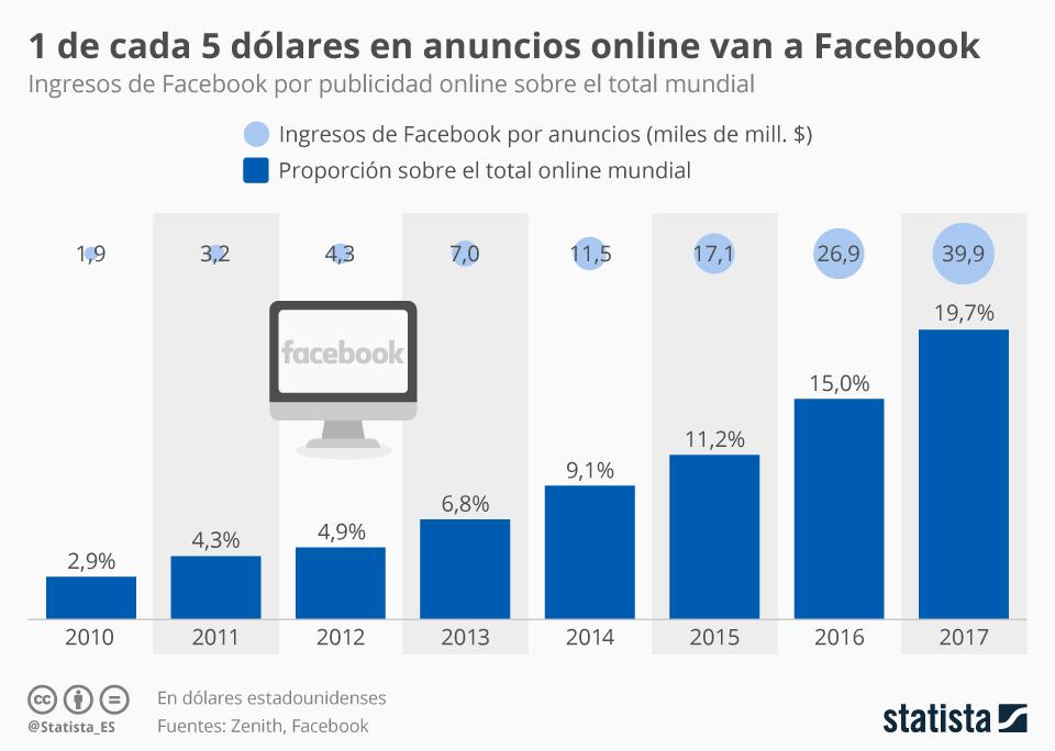 Infografía: Facebook se embolsa el 20% de los ingresos de publicidad online mundiales | Statista