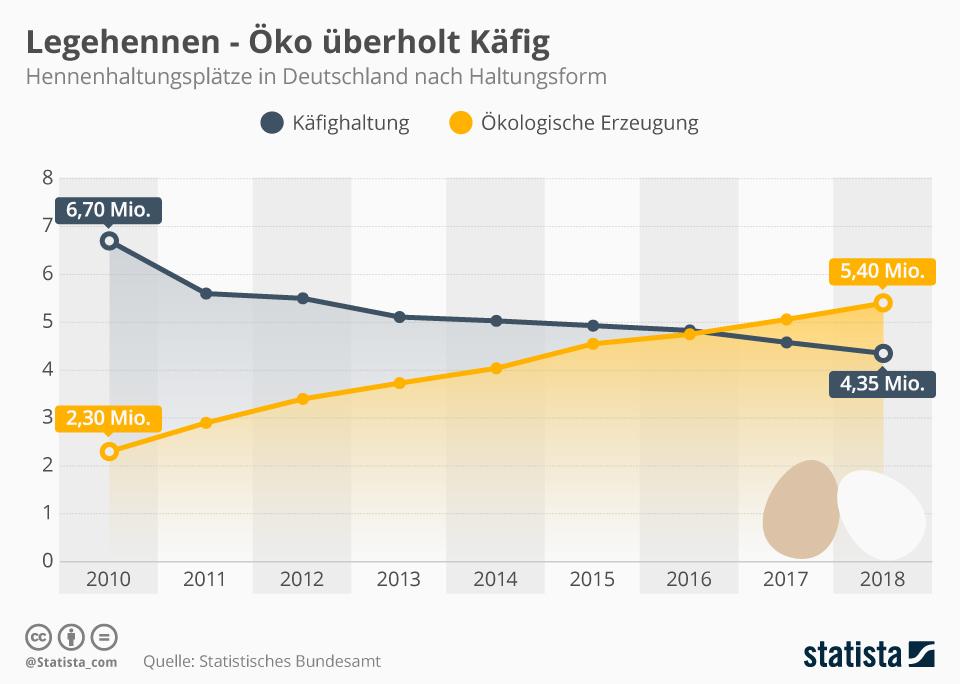 Infografik: Legehennen - Öko überholt Käfig   Statista