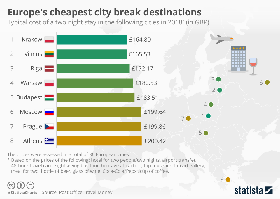 Infographic: Europe's cheapest city break destinations | Statista