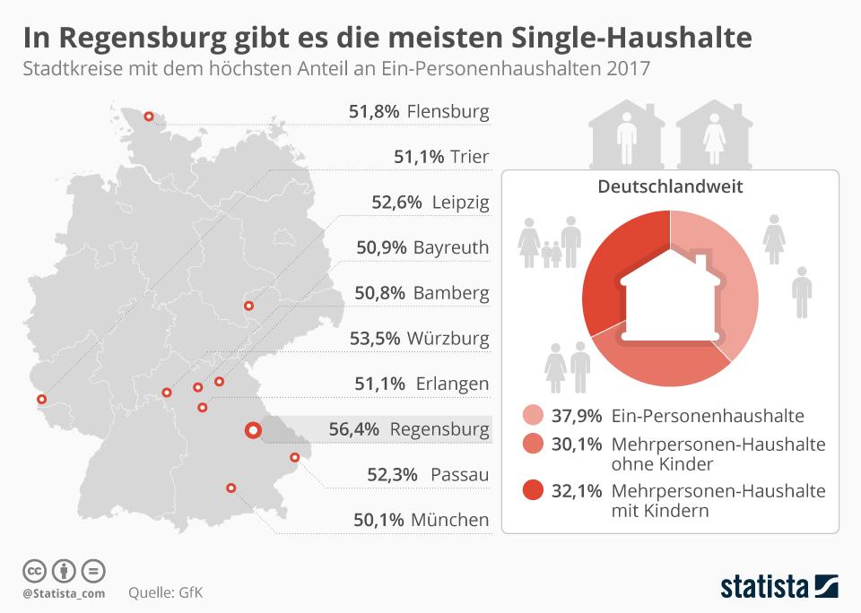 Infografik: In Regensburg gibt es die meisten Single-Haushalte   Statista