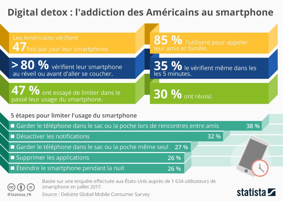 Infographie: Digital Detox : l'addiction des Américains au smartphone | Statista