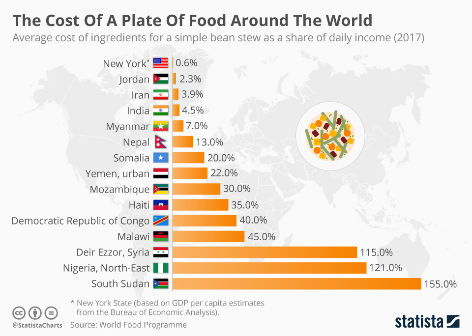 Infographic: The Cost Of A Plate Of Food Around The World    Statista