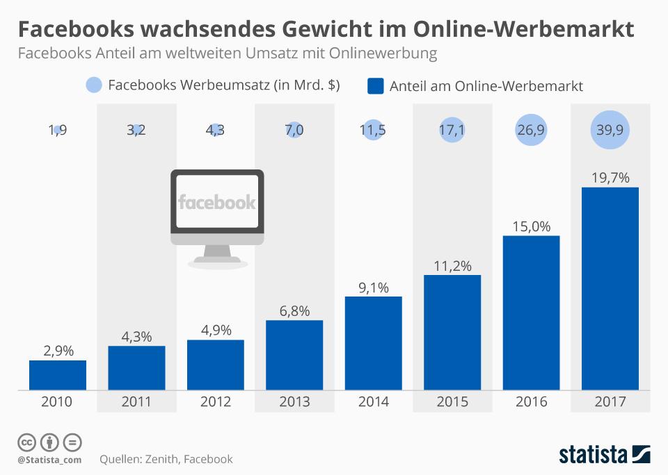 Infografik: Facebooks wachsendes Gewicht im Online-Werbemarkt | Statista