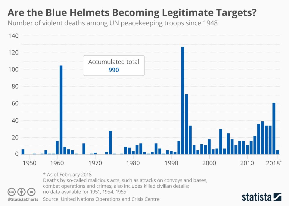 Infographic: Are the Blue Helmets Becoming Legitimate Targets? | Statista