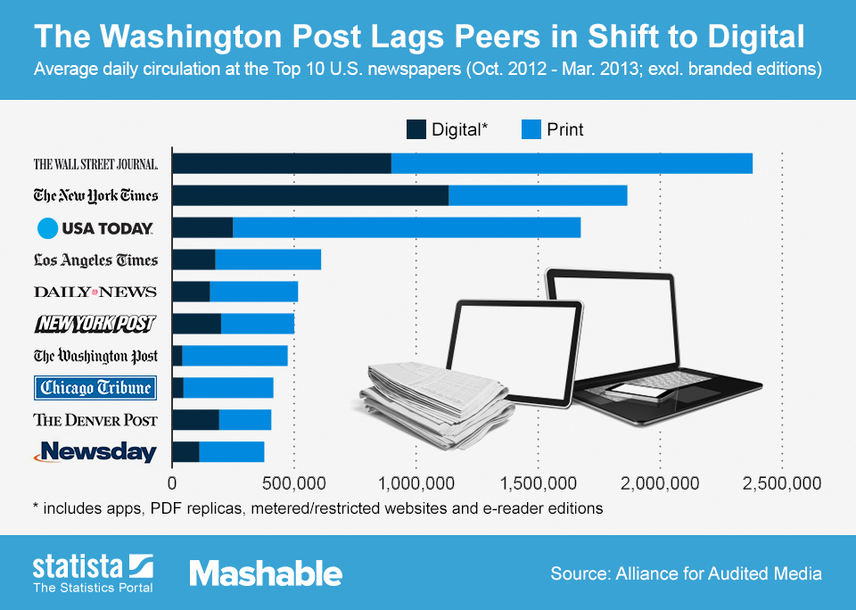 Infographic: The Washington Post Lags Peers in Shift to Digital | Statista