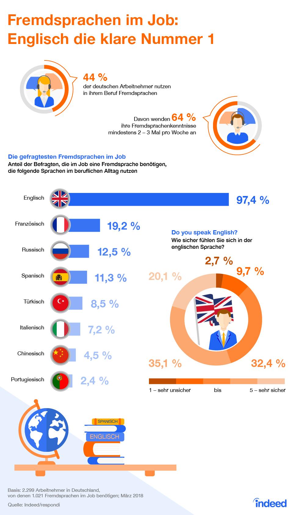 Infografik: Fremdsprachen im Job: Englisch die klare Nummer 1 | Statista