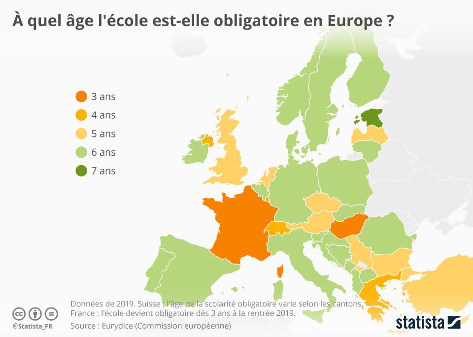 Infographie: À quel âge l'école est-elle obligatoire en Europe ?    Statista