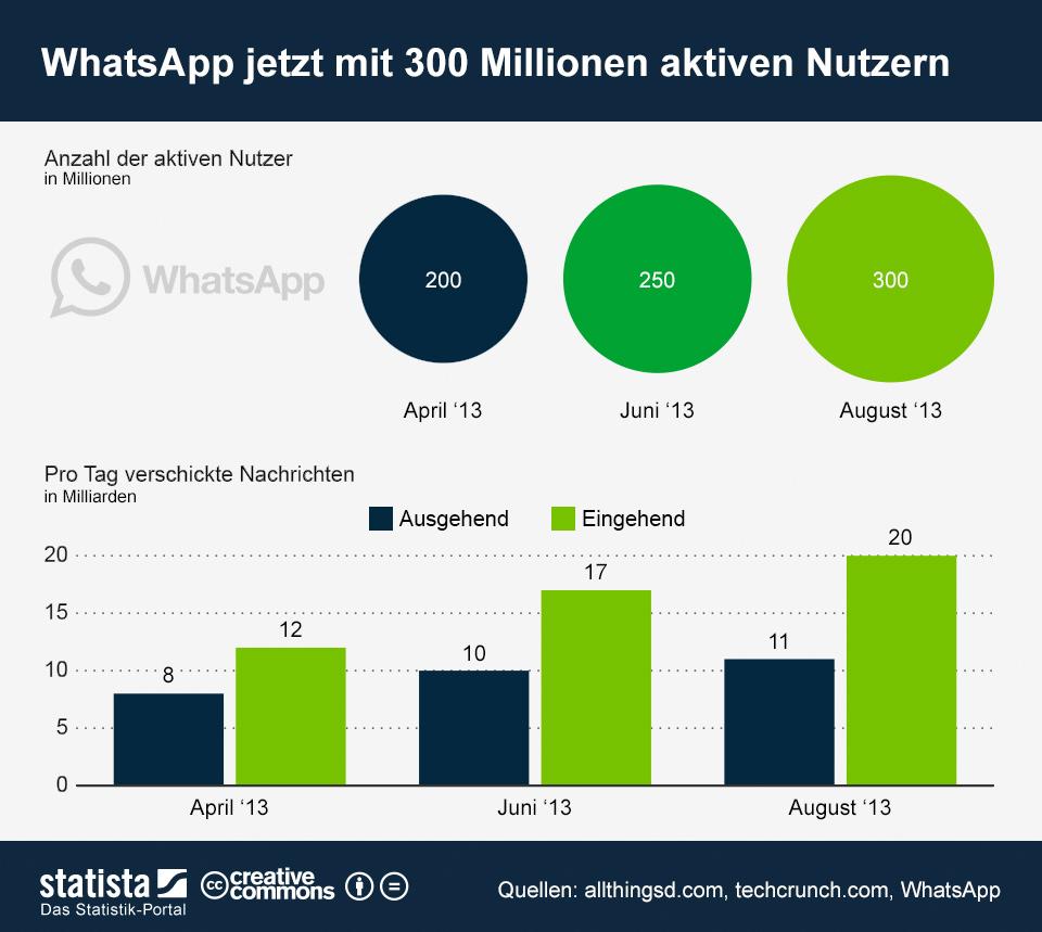 Infografik: WhatsApp jetzt mit 300 Millionen aktiven Nutzern | Statista