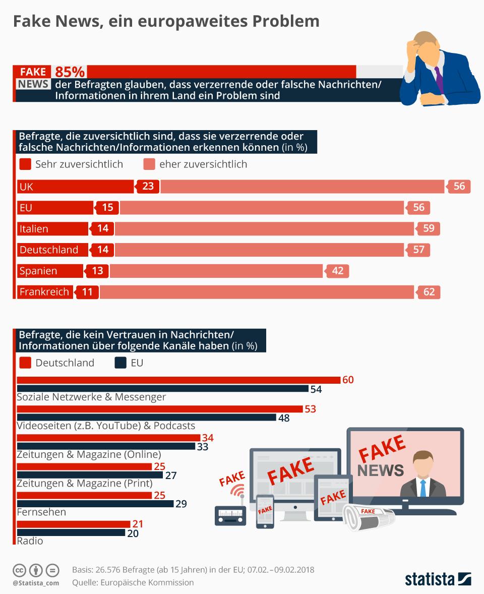 Infografik: Fake News, ein europaweites Problem | Statista