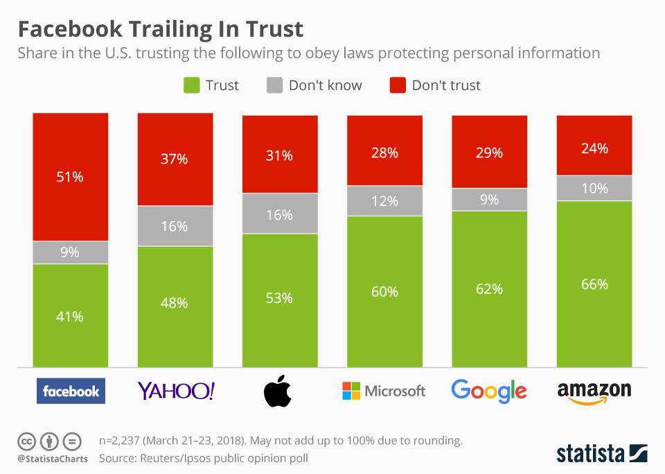 Infographic: Facebook Trailing In Trust  | Statista