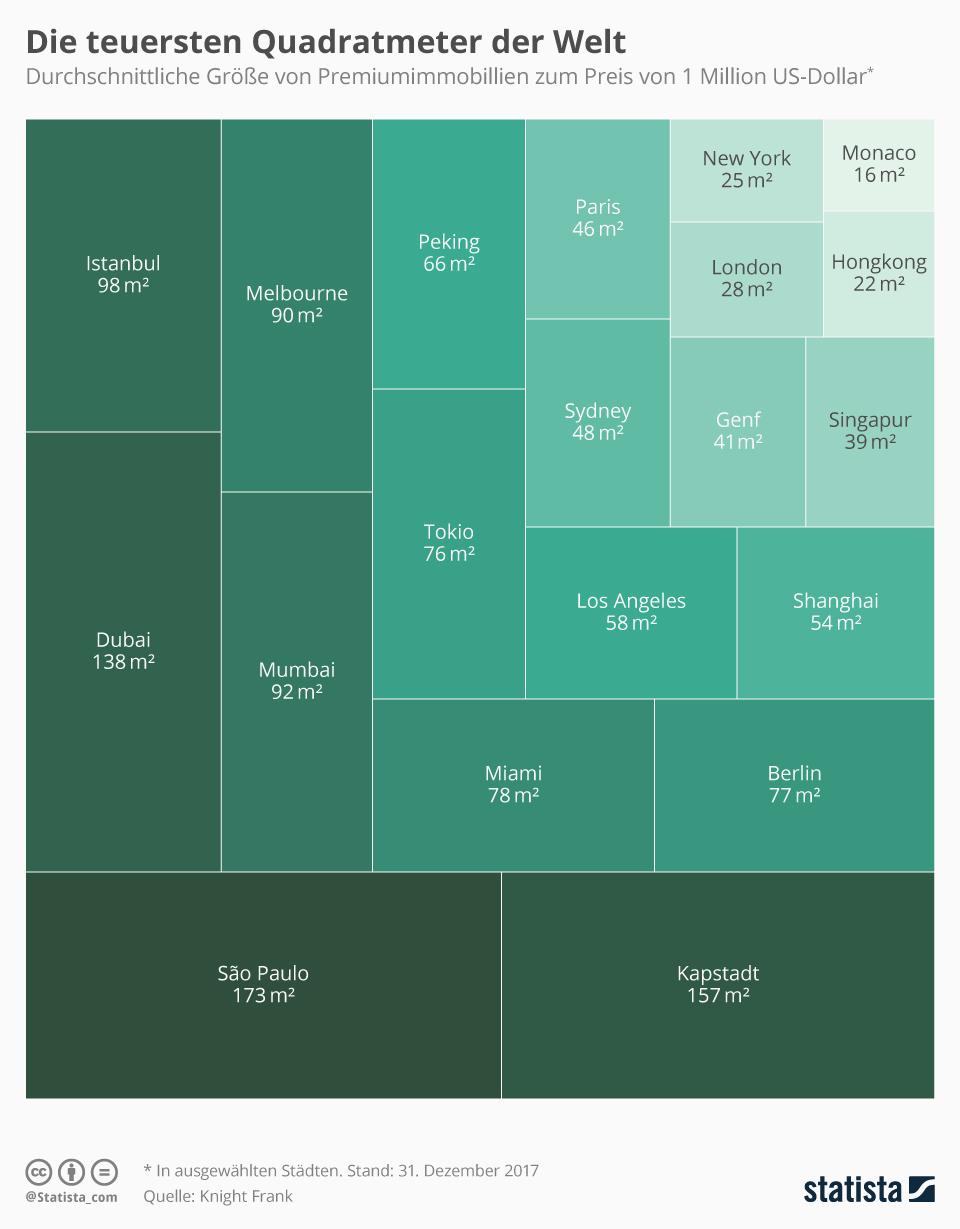 Infografik: Die teuersten Quadratmeter der Welt | Statista