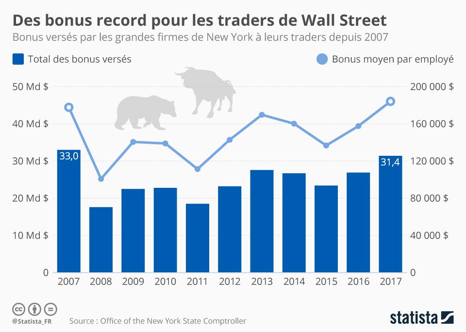Infographie: Des bonus record pour les traders de Wall Street   Statista