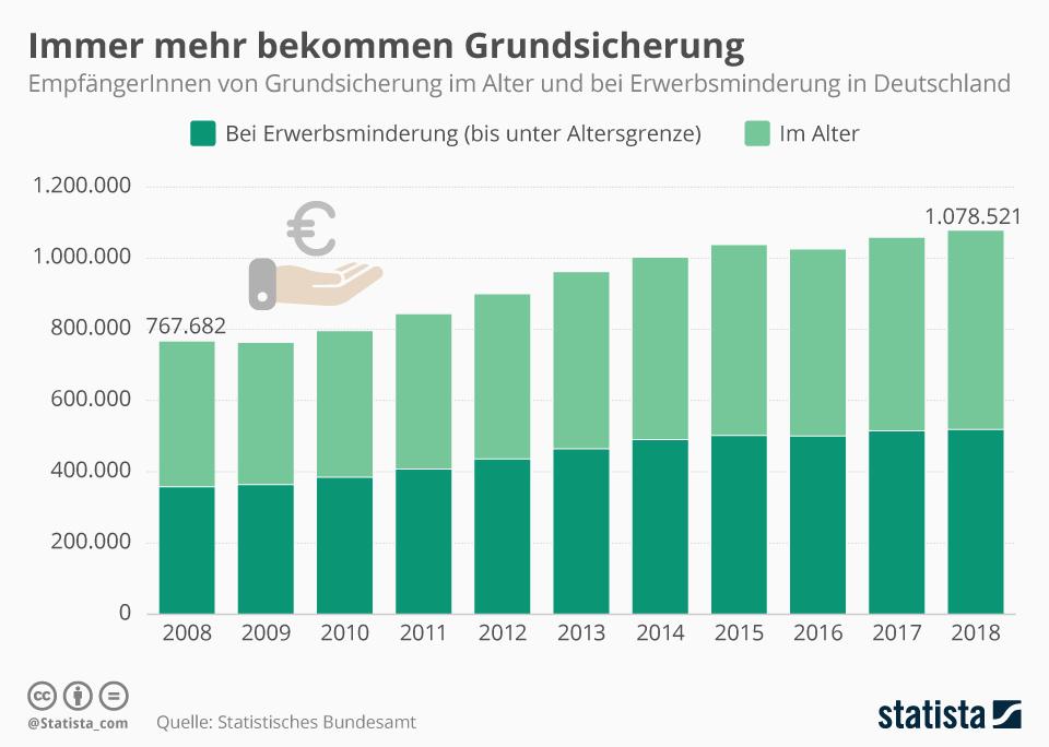 Infografik: Immer mehr bekommen Grundsicherung   Statista