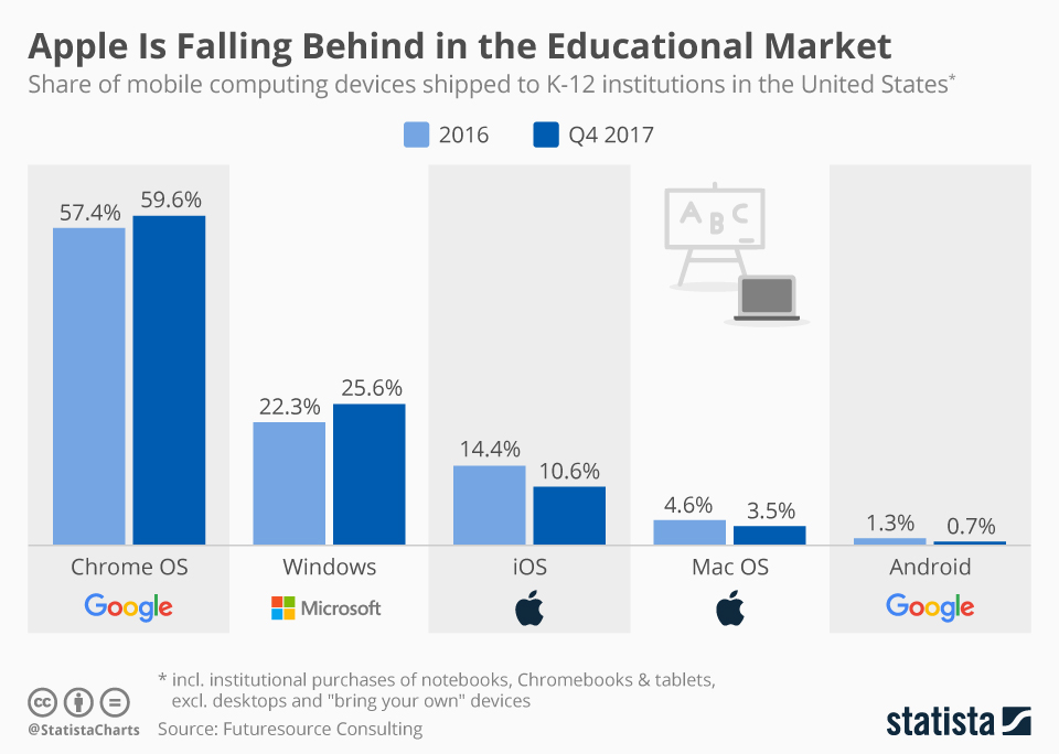 Infographic: Apple Is Falling Behind in the Educational Market | Statista