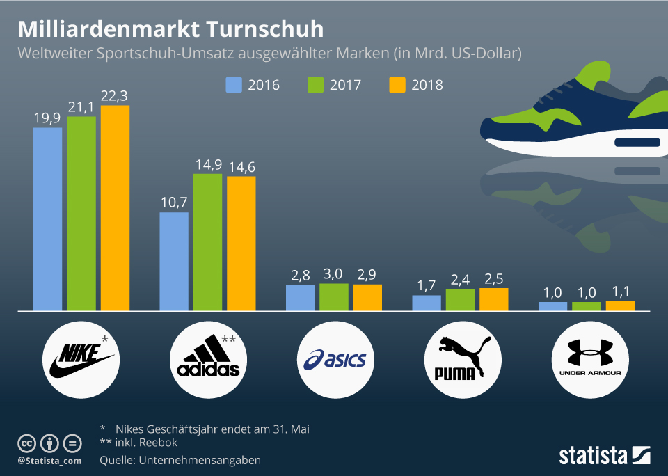 Infografik: Milliardenmarkt Turnschuh | Statista