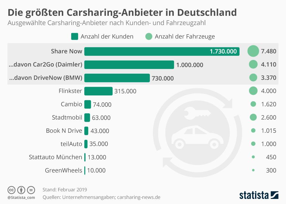 Infografik: Die größten Carsharing-Anbieter in Deutschland | Statista