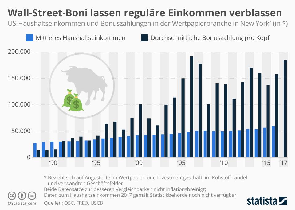 Infografik: Wall-Street-Boni lassen reguläre Einkommen verblassen   Statista