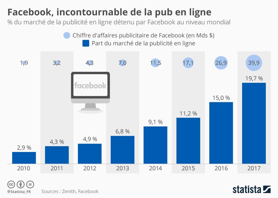 Infographie: Facebook, incontournable de la pub en ligne | Statista