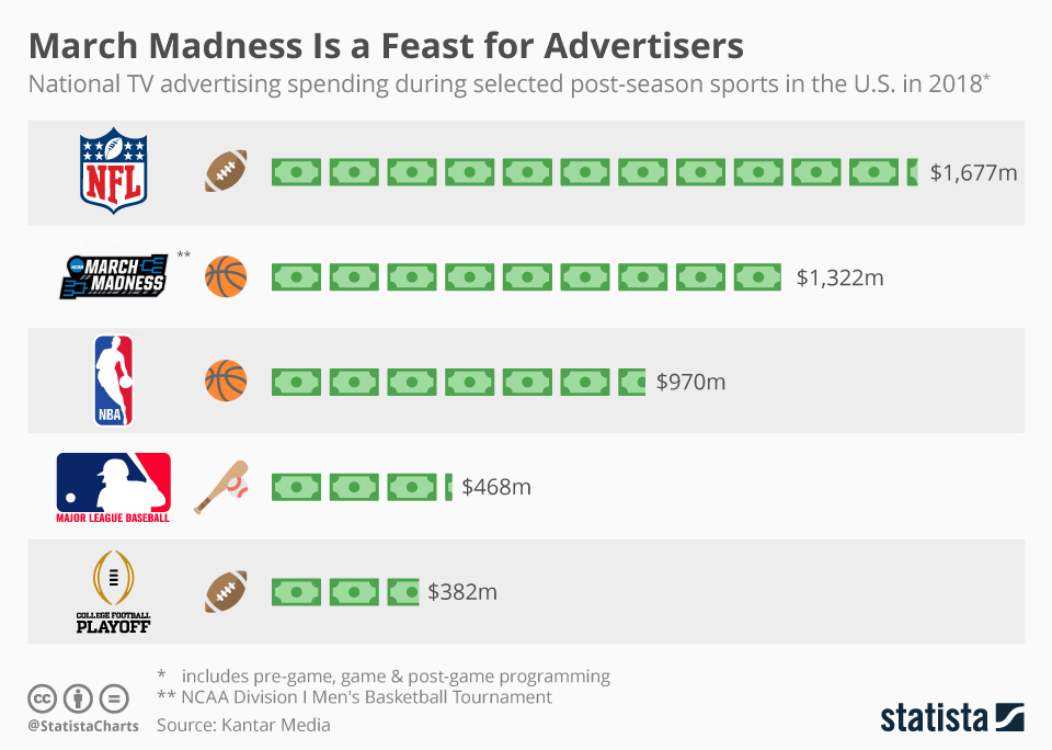 Infographic: March Madness Is a Feast for Advertisers | Statista
