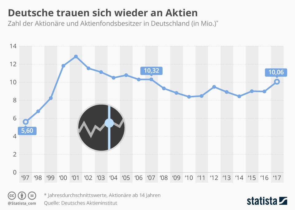 Infografik: Deutsche trauen sich wieder an Aktien   Statista