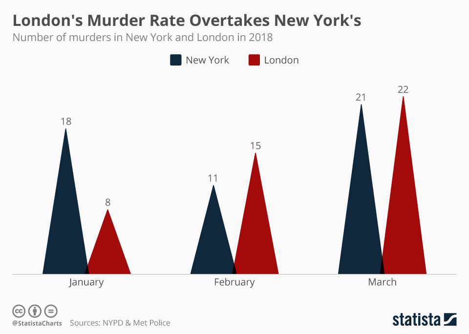 Infographic: London's Murder Rate Overtakes New York's  | Statista