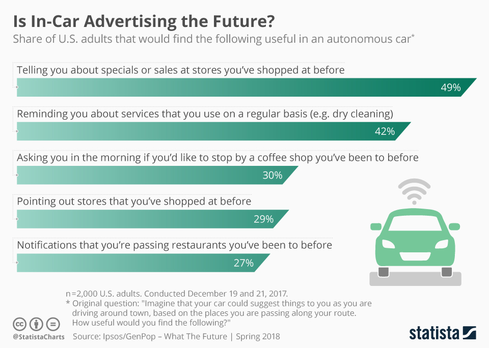 Infographic: Is In-Car Advertising the Future? | Statista