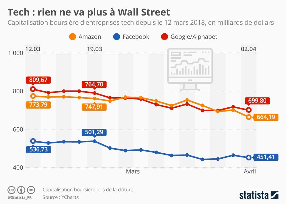 Infographie: Tech : rien ne va plus à Wall Street | Statista