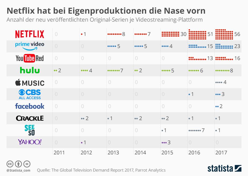 Infografik: Netflix hat bei Eigenproduktionen die Nase vorn   Statista