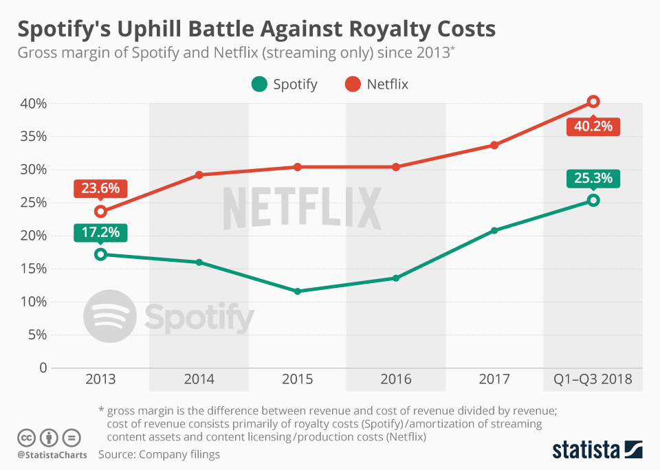 Infographic: Spotify's Uphill Battle Against Royalty Costs   Statista