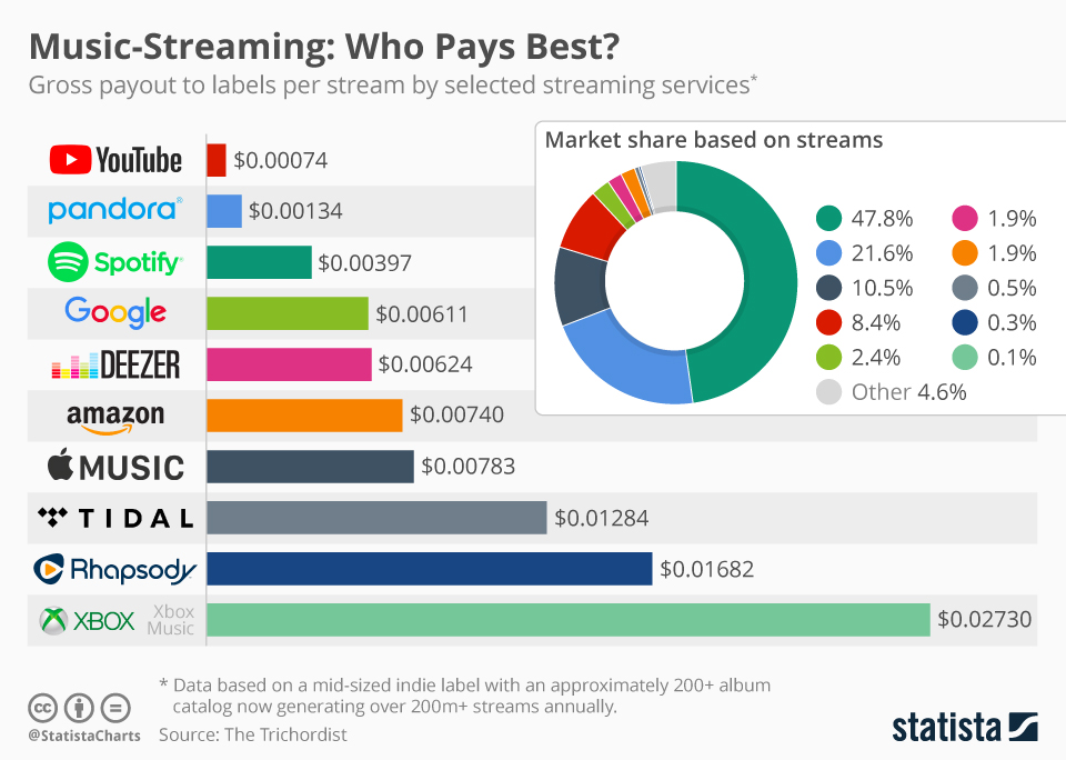 Chart: Music-Streaming: Who Pays Best? | Statista
