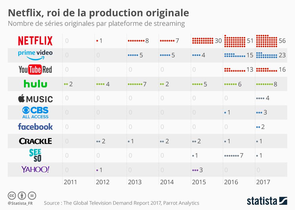 Infographie: Netflix, roi de la production originale | Statista