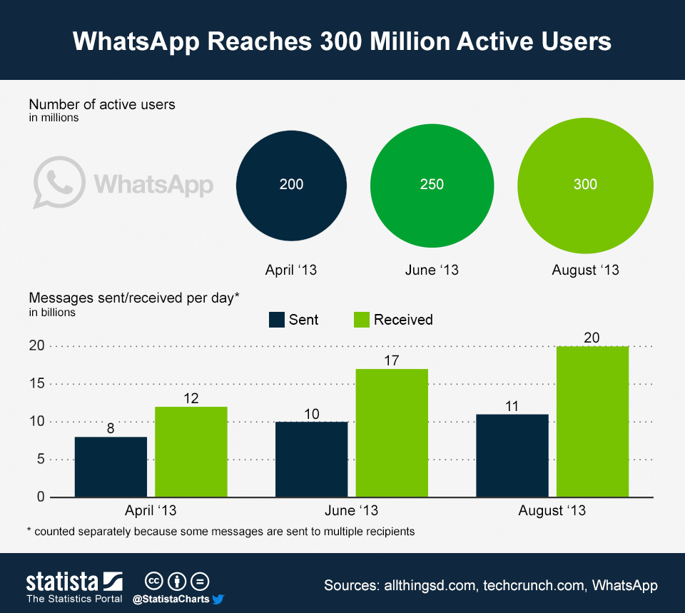 Infographic: WhatsApp Reaches 300 Million Active Users | Statista