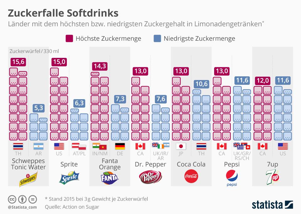 Infografik: Zuckerfalle Softdrinks | Statista